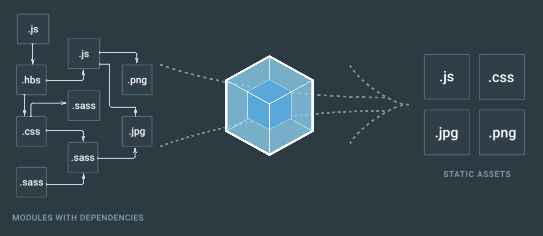 webpack构建图